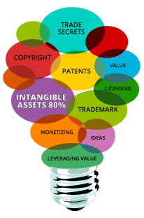 Intellectual Asset Managment concept image, lightbulb and keywords