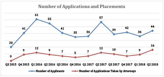 Chart of Patent Hub applications and placements, through 2017